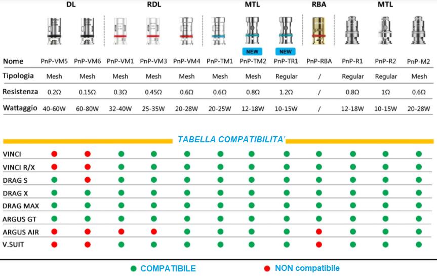 tabella compatibilità resistenze vinci VOOPOO
